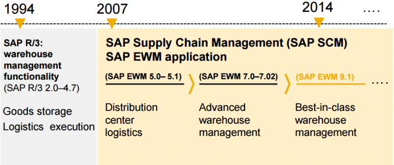 SAP EWM, SAP EWM Career, SAP EWM questions, C_EWM_91