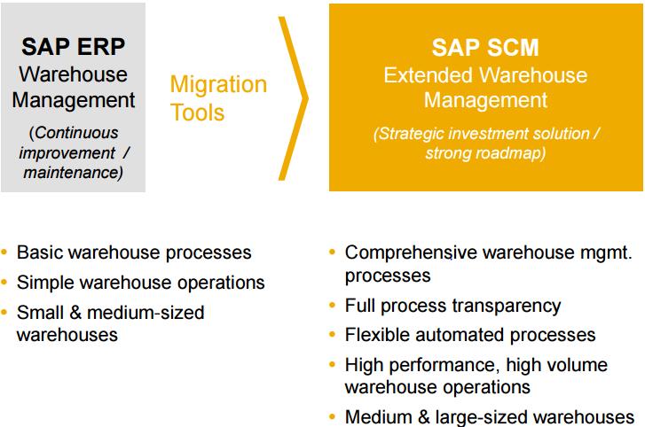 What is SAP EWM? How SAP EWM can boost your career path? | ERPPrep